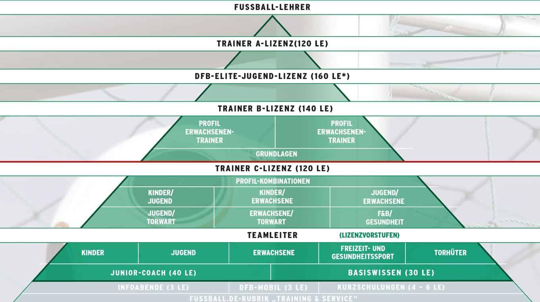 Quelle: Deutscher Fußball-Bund e.V. (DFB)